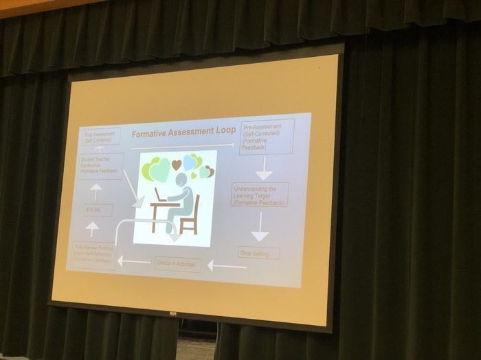 slide of formative assessment loop